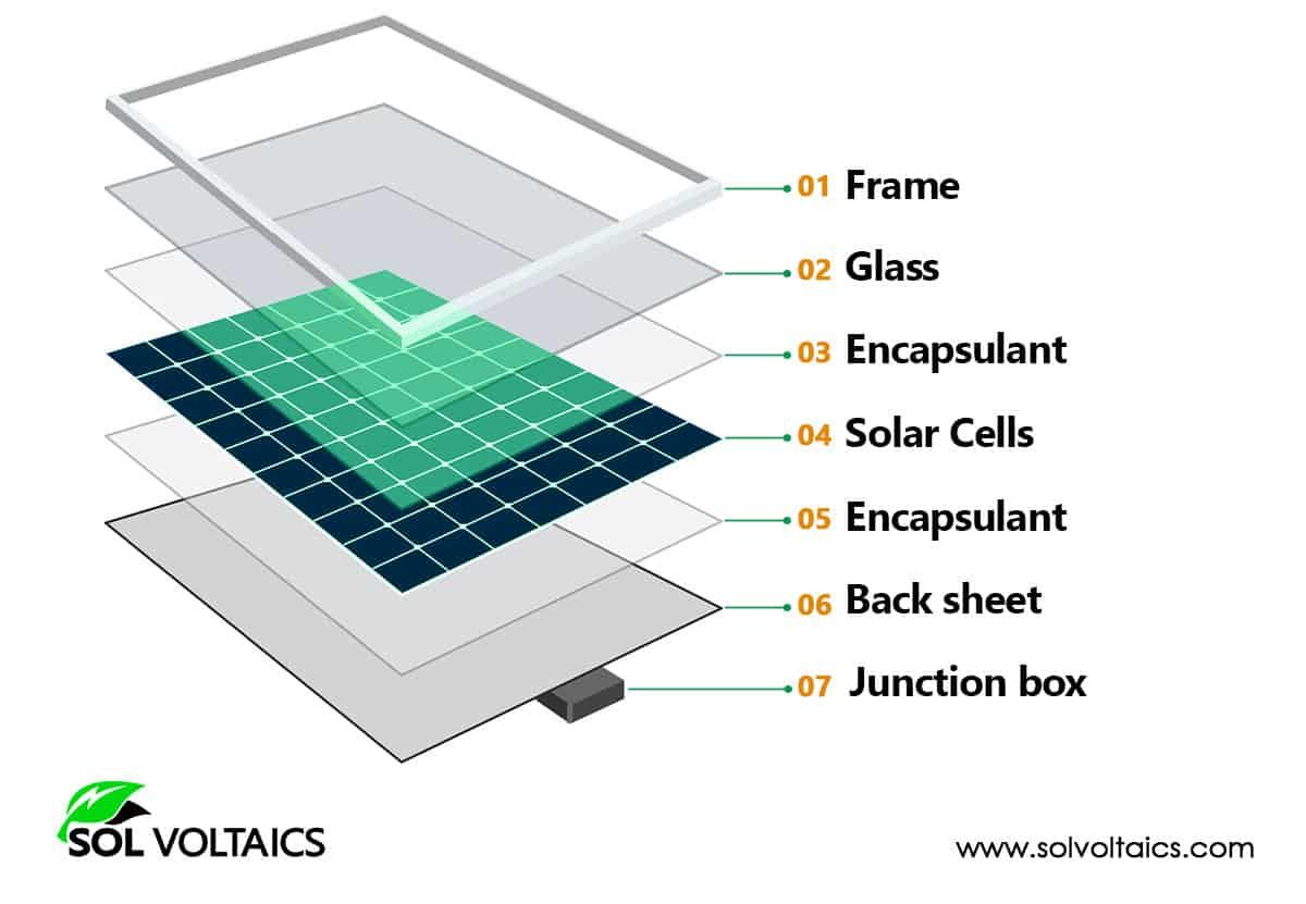 Illustration of a solar panel and each part
