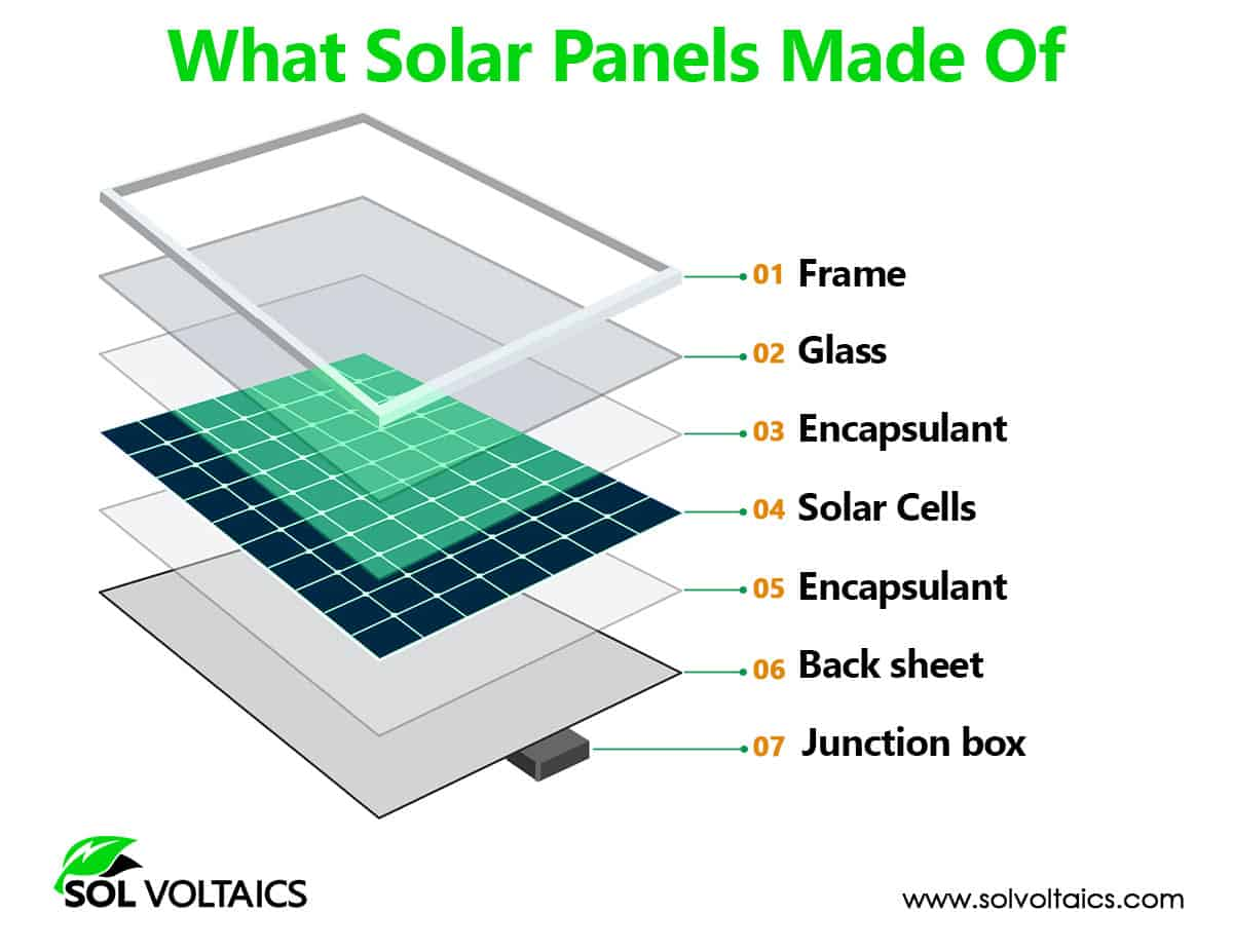 What Are Solar Panels? Complete Guide
